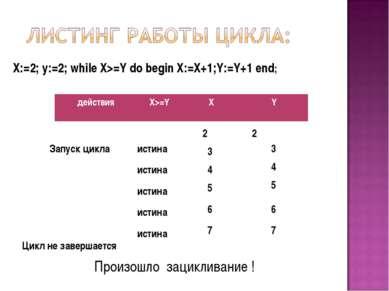 X:=2; y:=2; while X>=Y do begin X:=X+1;Y:=Y+1 end; 2 2 Запуск цикла истина 3 ...