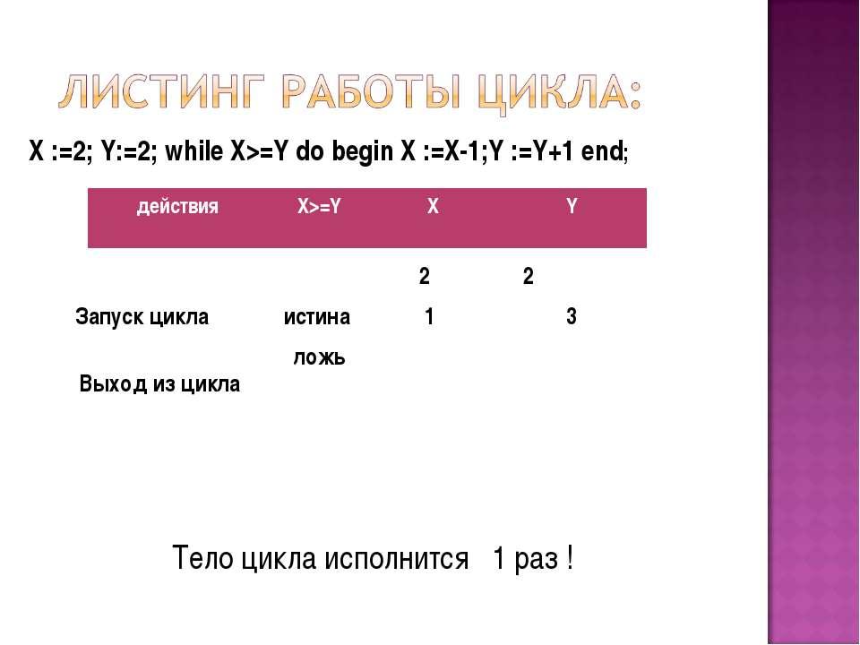 X :=2; Y:=2; while X>=Y do begin X :=X-1;Y :=Y+1 end; Запуск цикла 2 2 истина...