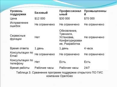 Таблица 3. Сравнение программ поддержки открытого ПО ГИС компании OpenGeo Уро...
