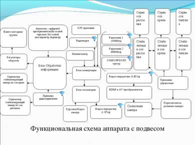 Функциональная схема аппарата с подвесом