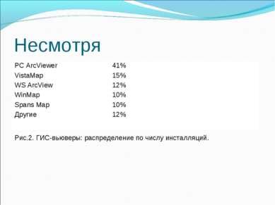 Несмотря Рис.2. ГИС-вьюверы: распределение по числу инсталляций. PC ArcViewer...