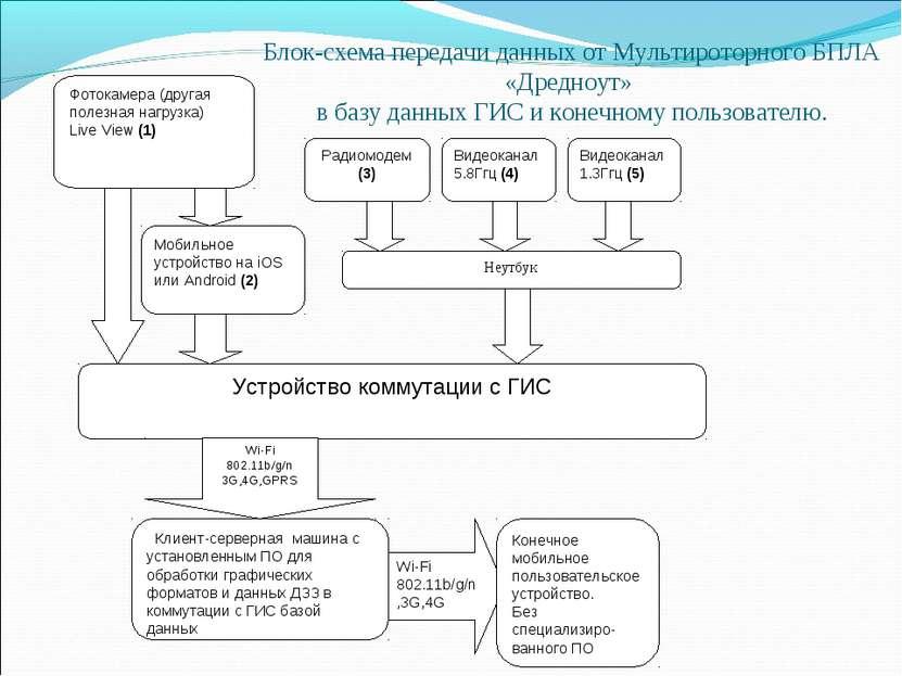 Блок-схема передачи данных от Мультироторного БПЛА «Дредноут» в базу данных Г...
