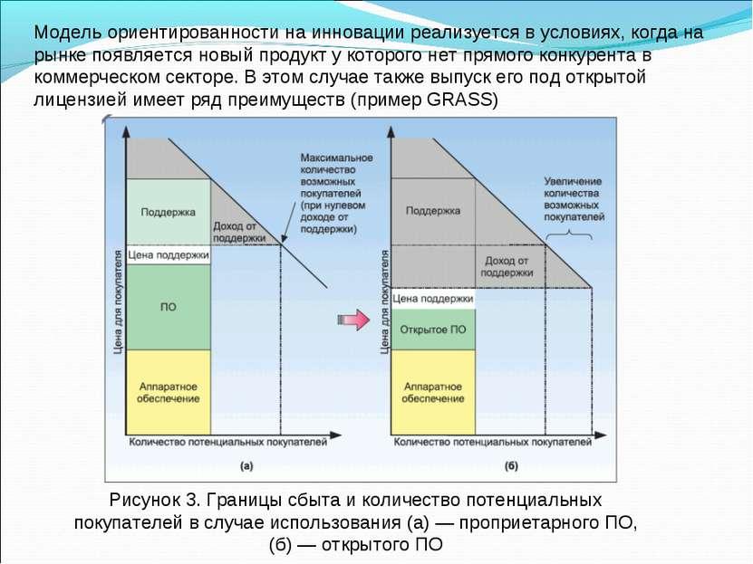 Модель ориентированности на инновации реализуется в условиях, когда на рынке ...