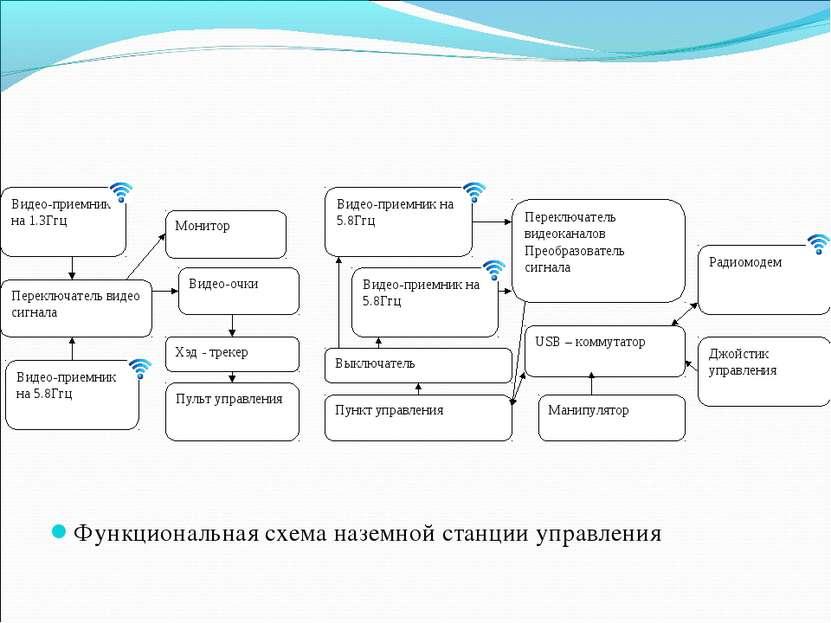 Функциональная схема наземной станции управления