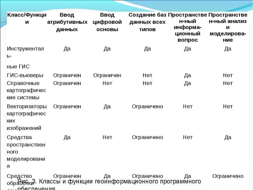 Рис. 3. Классы и функции геоинформационного программного обеспечения. Класс/Ф...