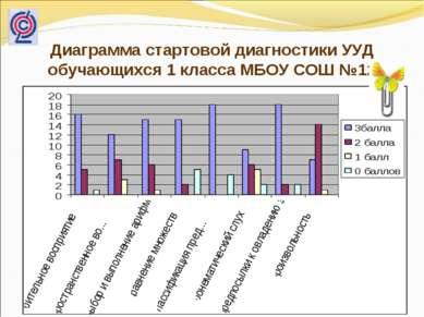 Диаграмма стартовой диагностики УУД обучающихся 1 класса МБОУ СОШ №12