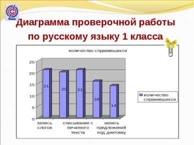Диаграмма проверочной работы по русскому языку 1 класса