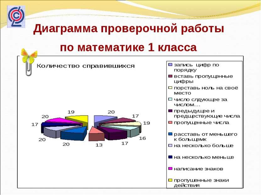 Диаграмма проверочной работы по математике 1 класса