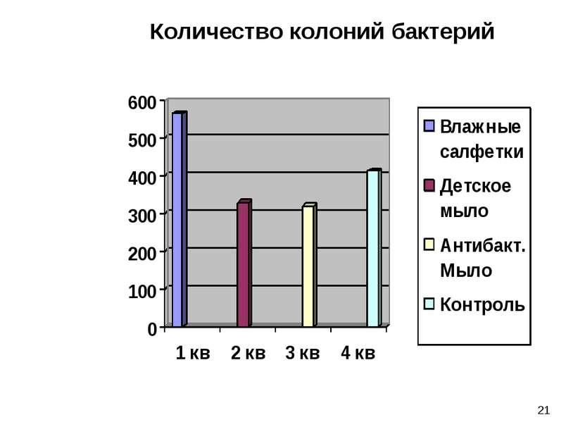 * Количество колоний бактерий