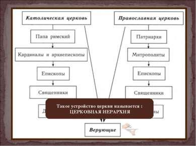 Такое устройство церкви называется : ЦЕРКОВНАЯ ИЕРАРХИЯ