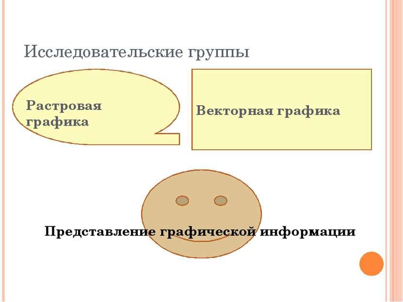 Исследовательские группы Векторная графика Представление графической информац...