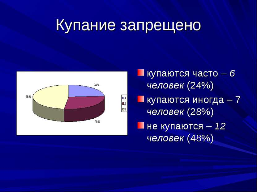 Купание запрещено купаются часто – 6 человек (24%) купаются иногда – 7 челове...