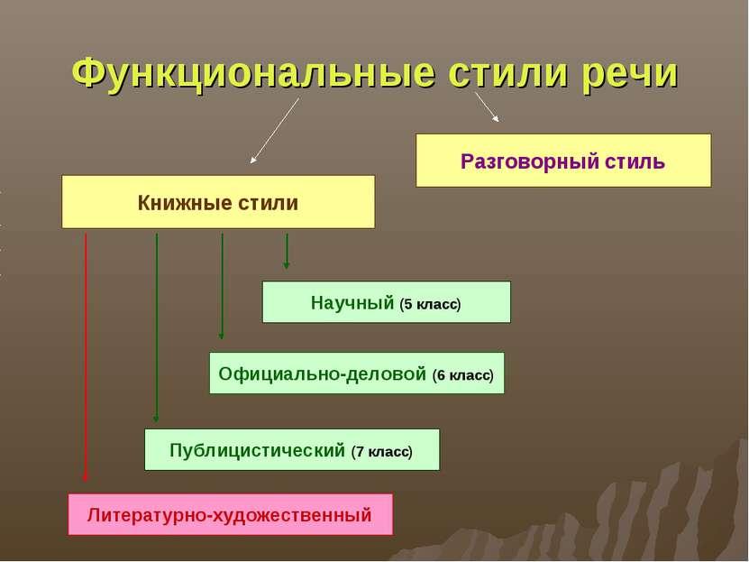 Функциональные стили речи Книжные стили Разговорный стиль Научный (5 класс) О...