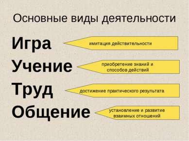 Основные виды деятельности Игра Учение Труд Общение имитация действительности...