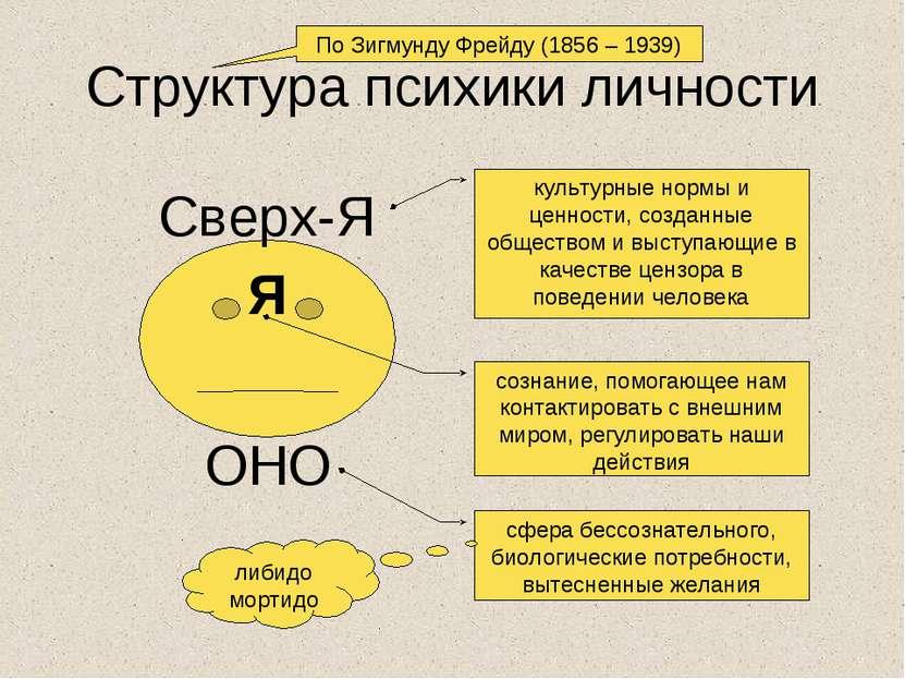 структура психики по фрейду реферат для производства афиш
