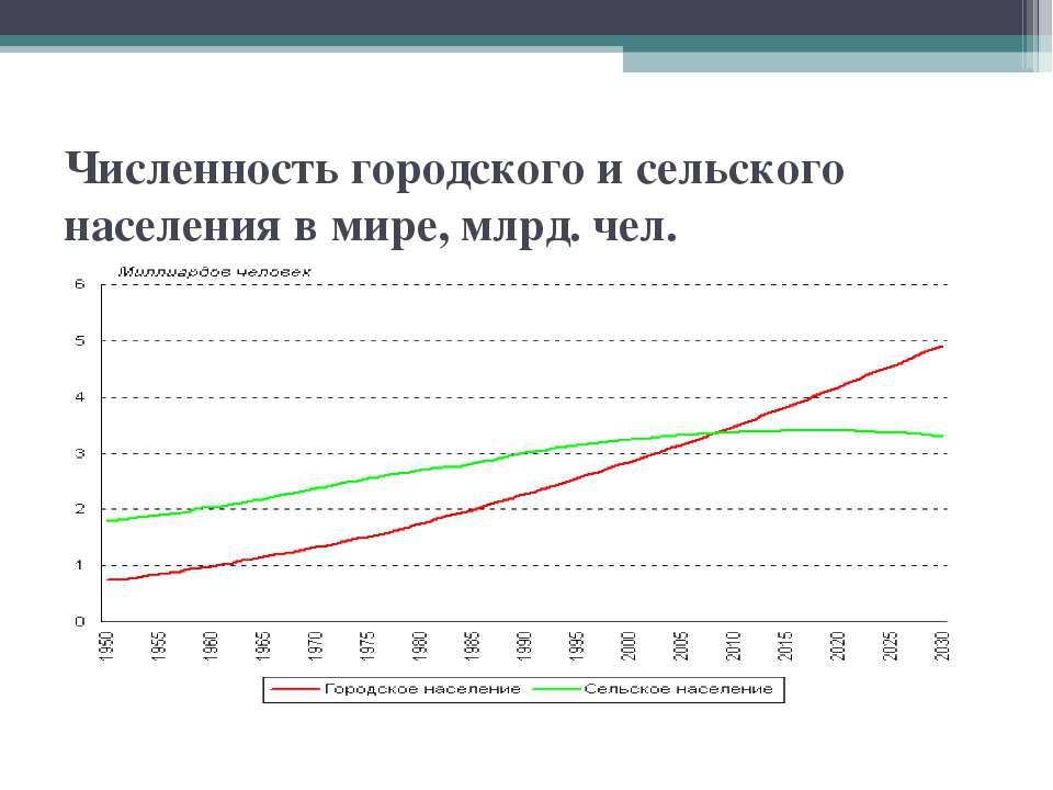 Численность городского и сельского населения в мире, млрд. чел.
