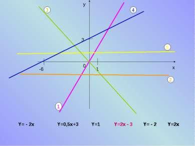 Y= - 2x Y=0,5x+3 Y=1 Y= - 2 Y=2x 0 Y=2x - 3
