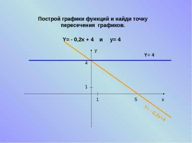 Построй графики функций и найди точку пересечения графиков. Y= - 0,2x + 4 и y= 4
