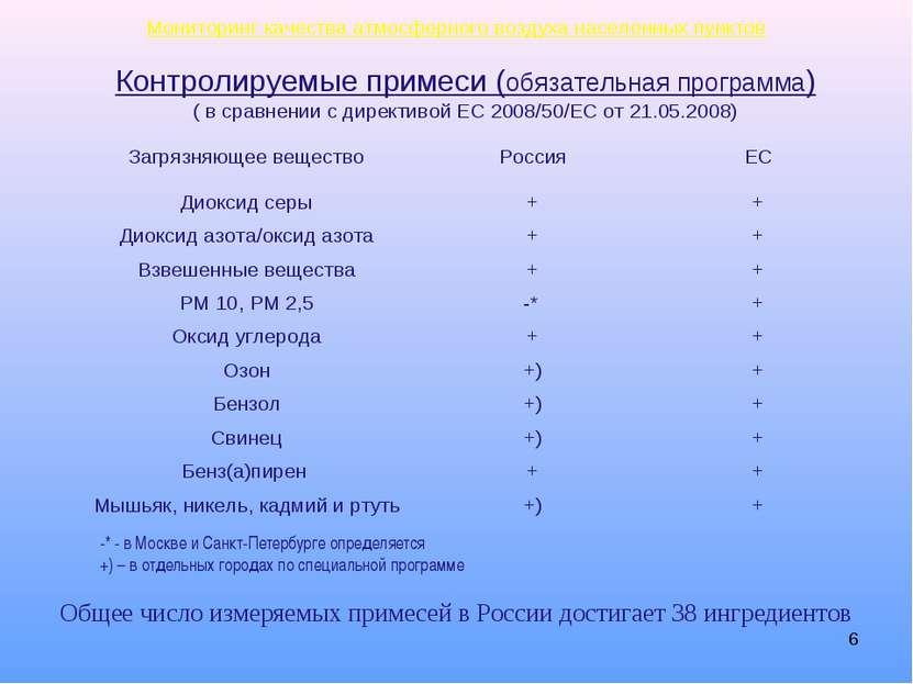 * Контролируемые примеси (обязательная программа) ( в сравнении с директивой ...