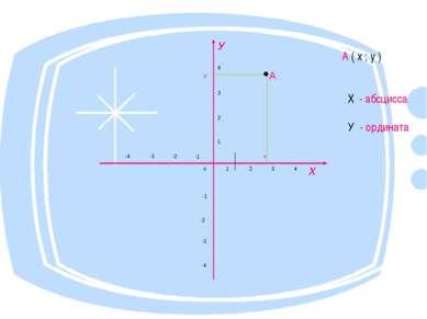 А ( х ; у ) Х - абсцисса У - ордината У у 4 •А 3 2 -4 -3 -2 -1 1 х о 1 2 3 4 ...
