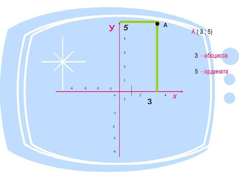 А ( 3 ; 5) 3 - абсцисса 5 - ордината А У 5 4 3 2 -4 -3 -2 -1 1 о 1 2 3 4 Х -1...