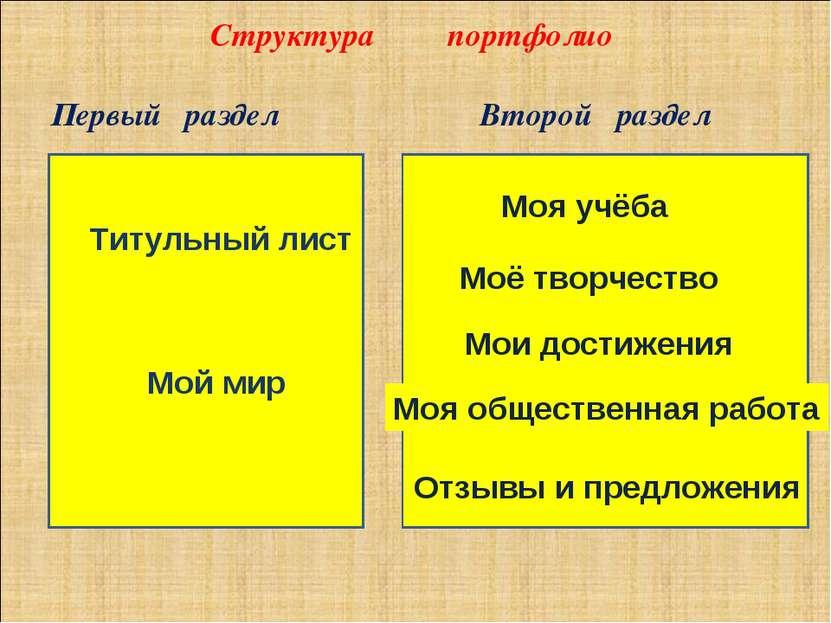 Структура портфолио Титульный лист Мой мир Моя учёба Моё творчество Мои дости...