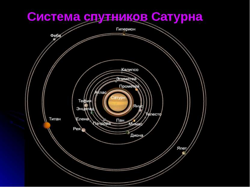 Система спутников Сатурна