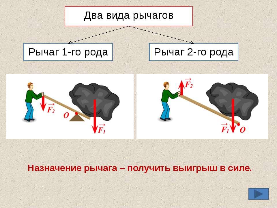 Два вида рычагов Рычаг 1-го рода Рычаг 2-го рода Назначение рычага – получить...