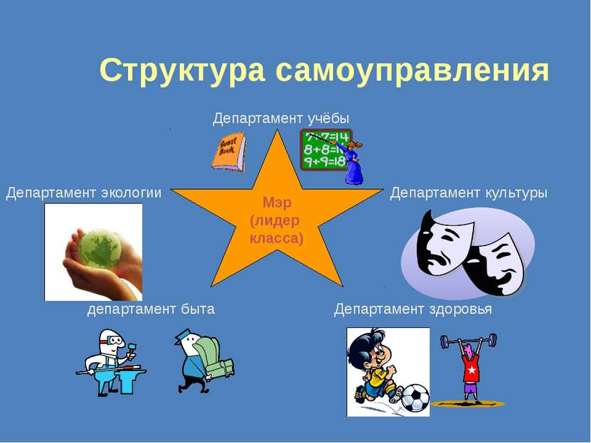Структура самоуправления Мэр (лидер класса) Департамент учёбы Департамент кул...