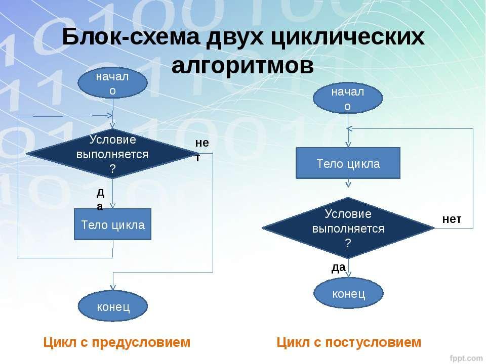 Блок-схема двух циклических алгоритмов Цикл с предусловием Цикл с постусловие...