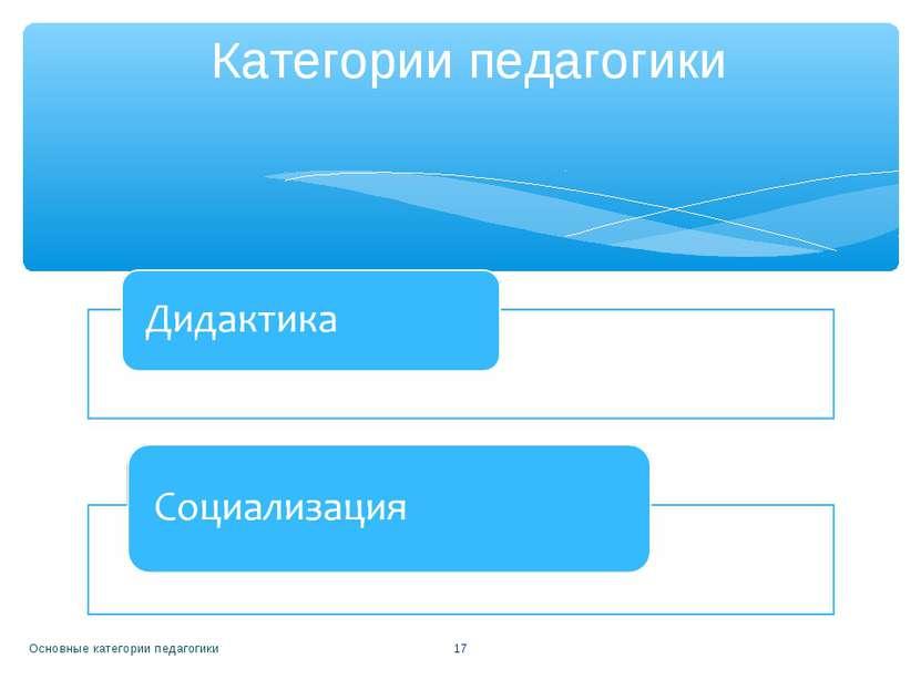 Основные категории педагогики * Категории педагогики Основные категории педаг...
