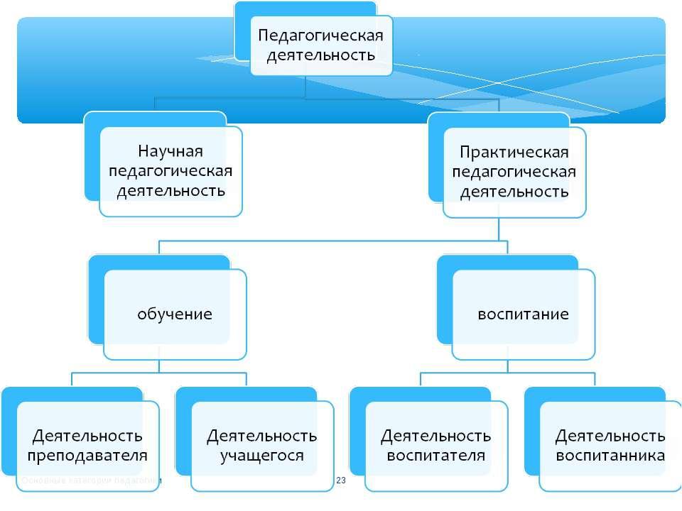 Основные категории педагогики * Основные категории педагогики