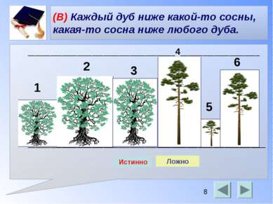 (В) Каждый дуб ниже какой-то сосны, какая-то сосна ниже любого дуба. ________...