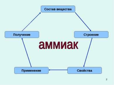 * Состав вещества Строение Свойства Применение Получение