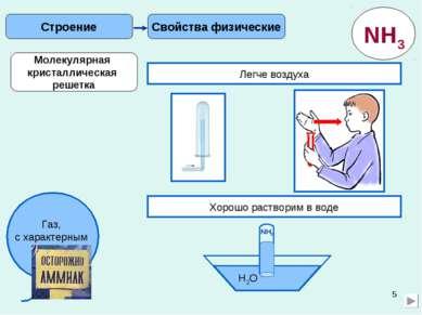 * Свойства физические Строение Легче воздуха Хорошо растворим в воде H2O NH3 ...