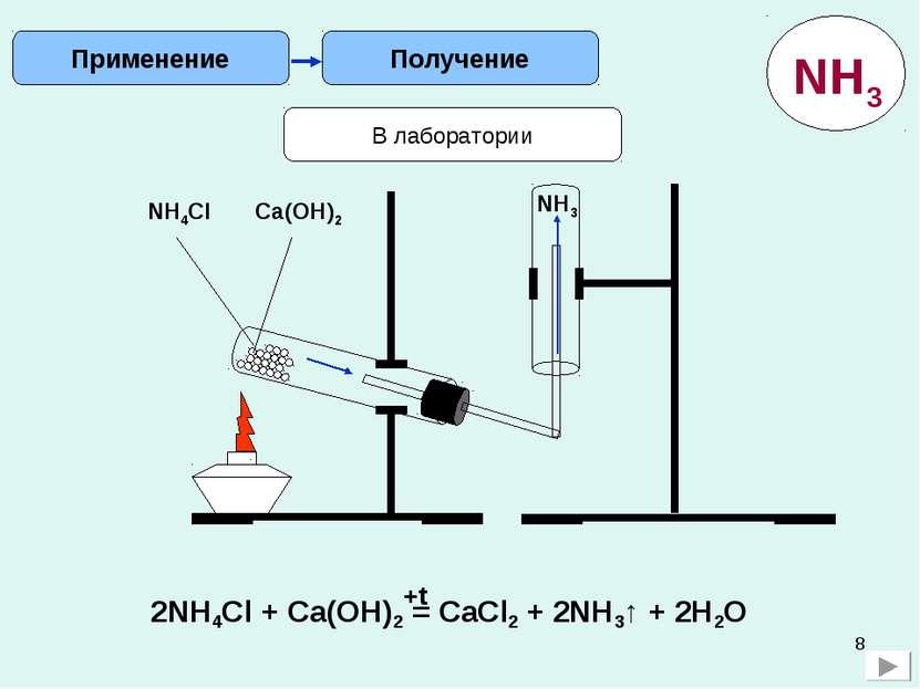 * Получение Применение В лаборатории NH4Cl Ca(OH)2 NH3