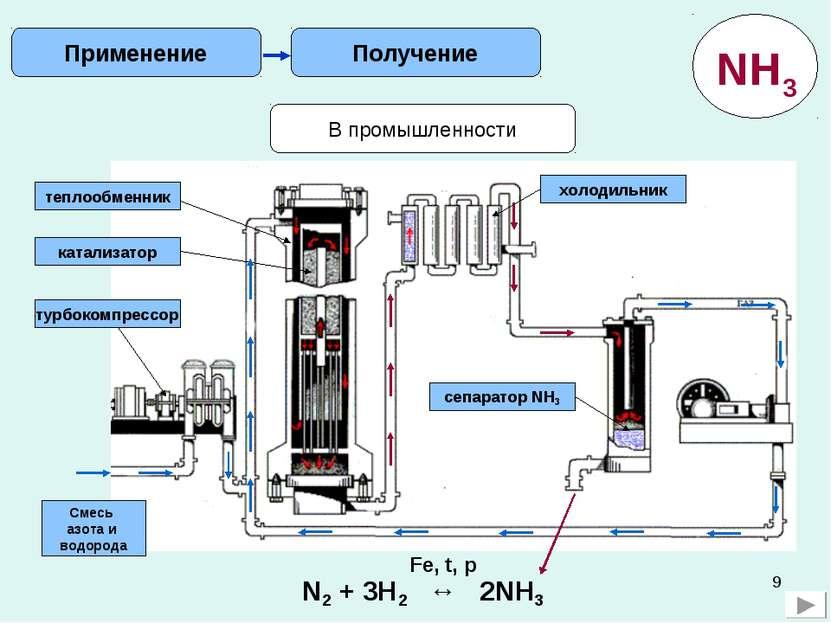 * В промышленности Получение Применение Смесь азота и водорода турбокомпрессо...
