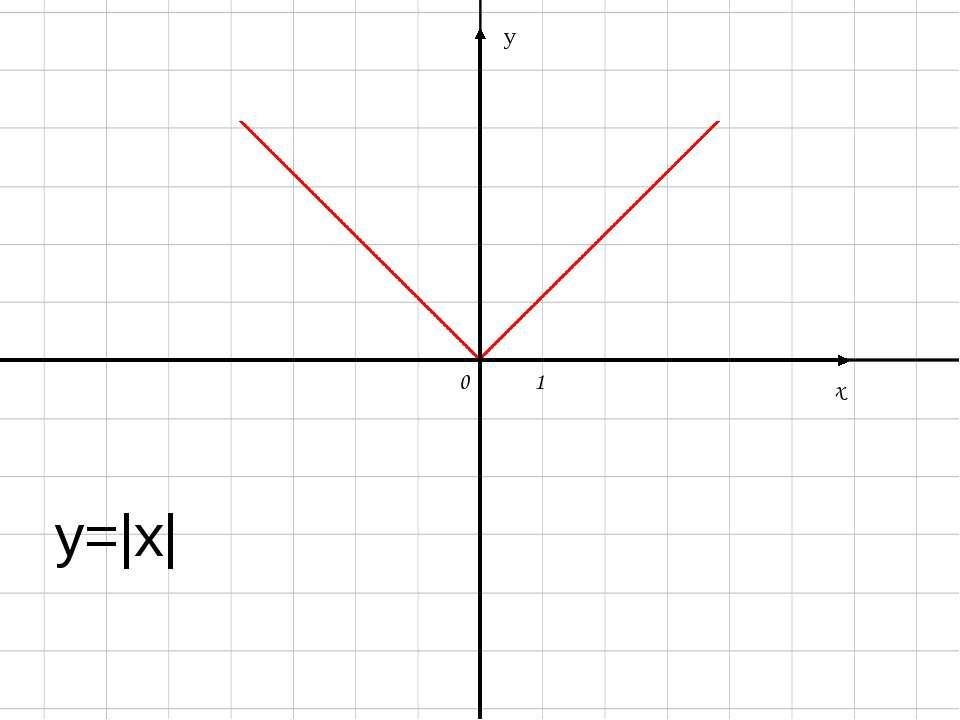 y=|x| y х 0 1