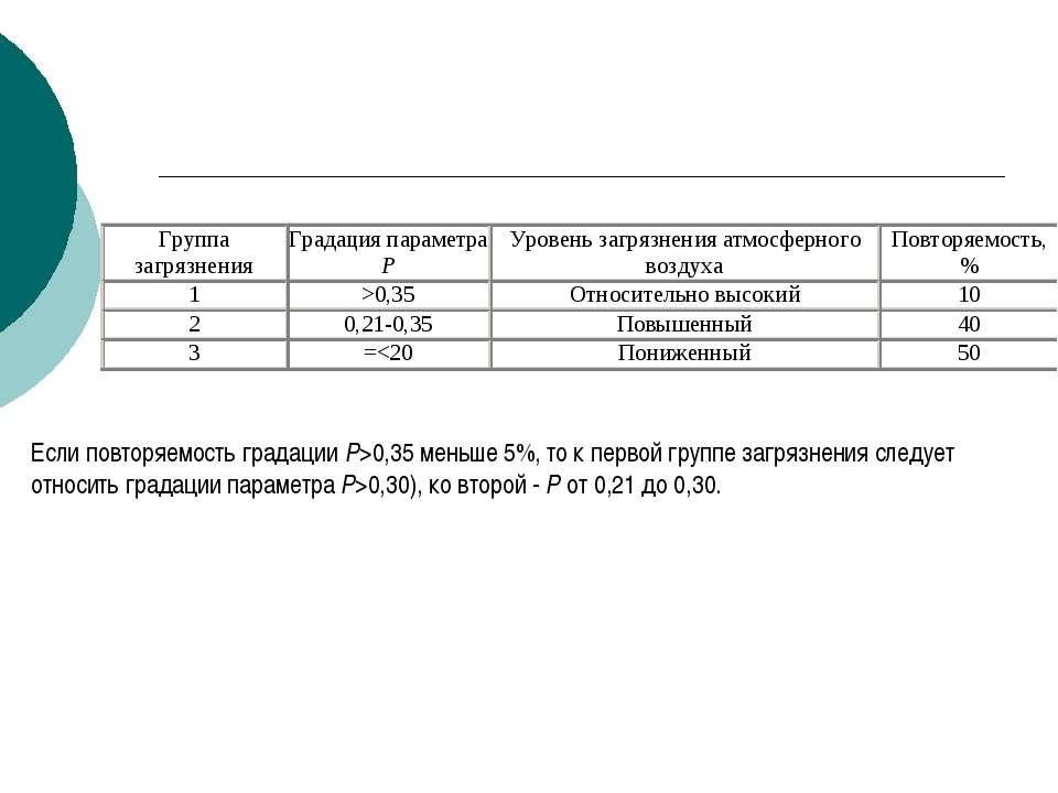 Если повторяемость градации Р>0,35 меньше 5%, то к первой группе загрязнения ...