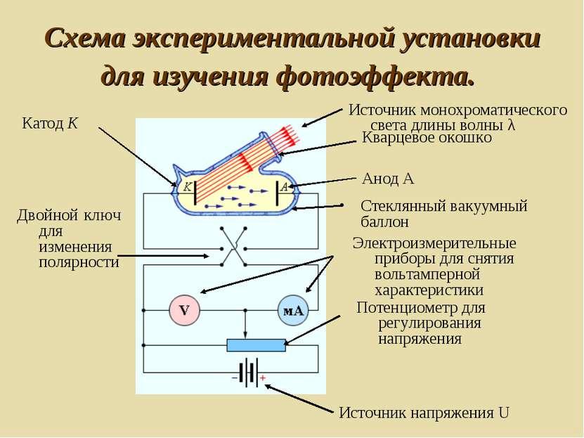 Схема экспериментальной установки для изучения фотоэффекта. ...