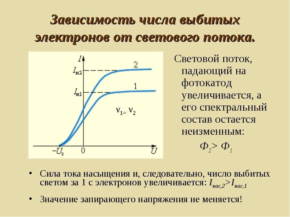 Зависимость числа выбитых электронов от светового потока. Световой поток, пад...