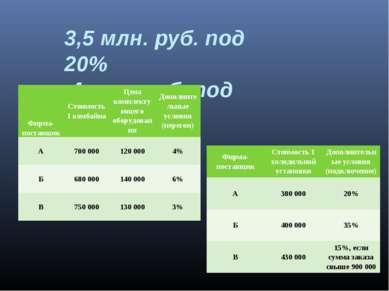 3,5 млн. руб. под 20% 4 млн. руб. под 21%. Фирма-поставщик Стоимость 1 комбай...