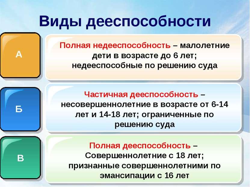Виды дееспособности А Б В