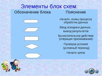 Элементы блок схем: Обозначение блока Пояснение Начало, конец процесса обрабо...