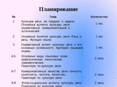 Планирование № Тема Количество 1 Культура речи, её предмет и задачи. Основные...