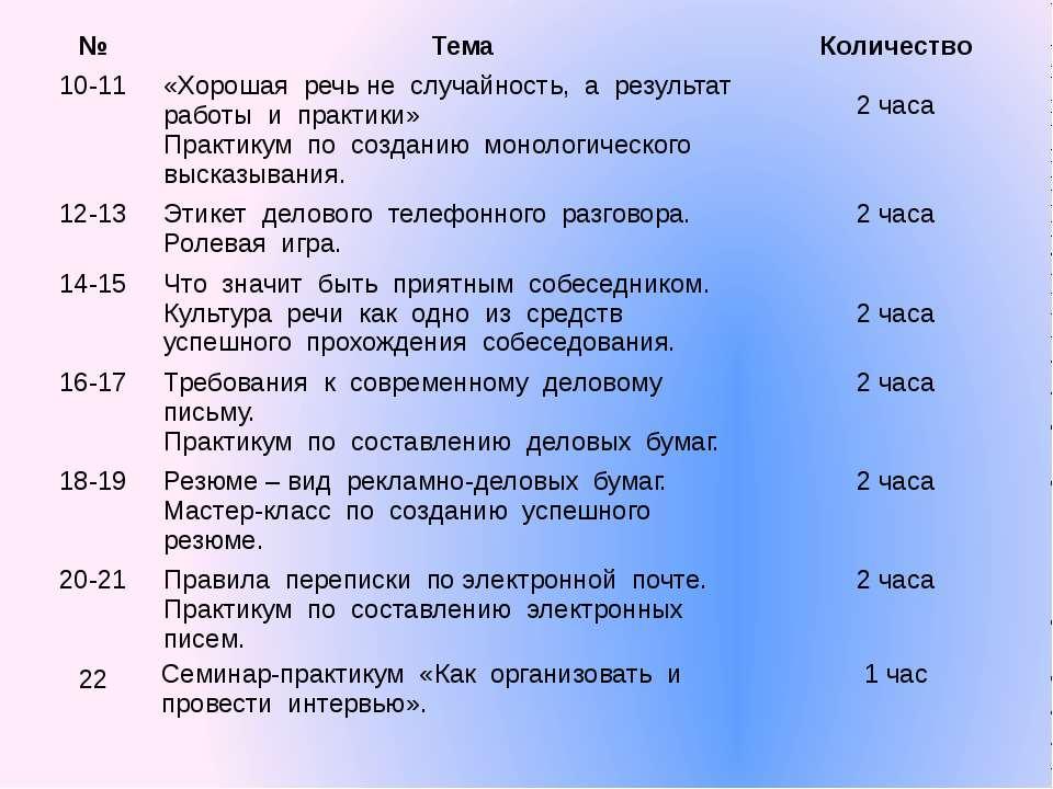 № Тема Количество 10-11 «Хорошая речь не случайность, а результат работы и пр...