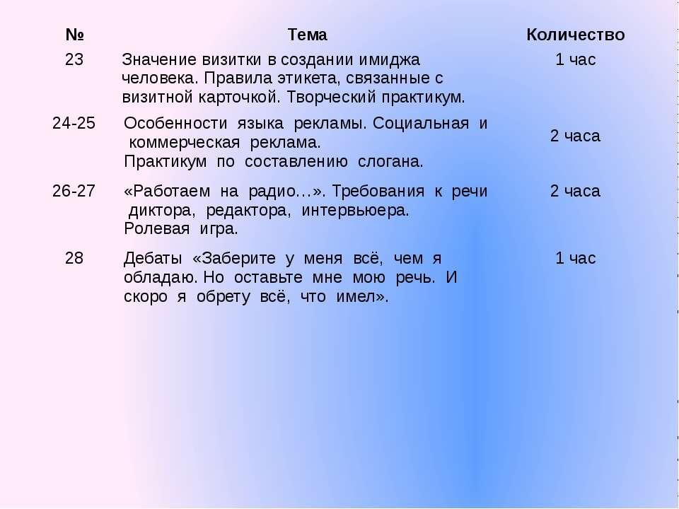 № Тема Количество 23 Значение визитки в создании имиджачеловека. Правилаэтике...