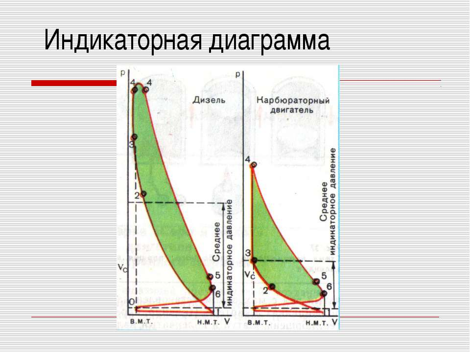 Индикаторная диаграмма