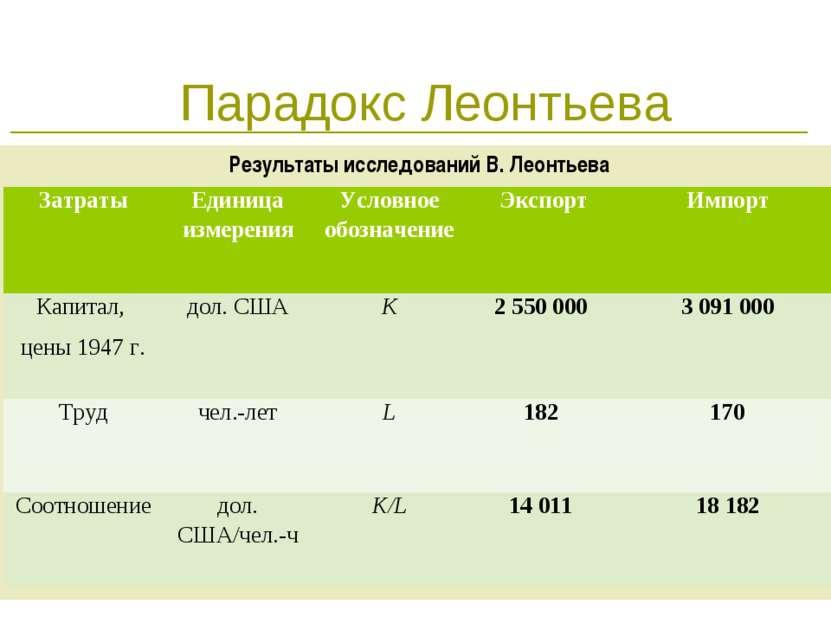 * Парадокс Леонтьева Результаты исследований В. Леонтьева Затраты Единица изм...