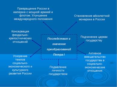 Последствия и значение преобразований Петра I Превращение России в империю с ...